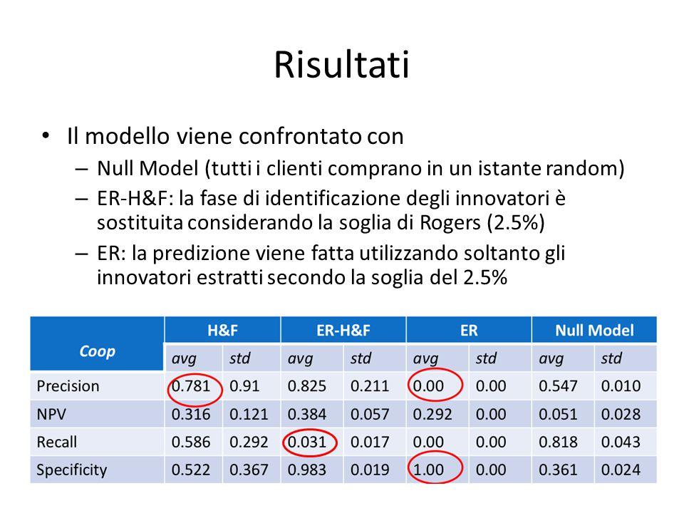 Risultati Il modello viene confrontato con – Null Model (tutti i clienti comprano in un istante random) – ER-H&F: la fase di identificazione degli innovatori è sostituita considerando la soglia di Rogers (2.5%) – ER: la predizione viene fatta utilizzando soltanto gli innovatori estratti secondo la soglia del 2.5%