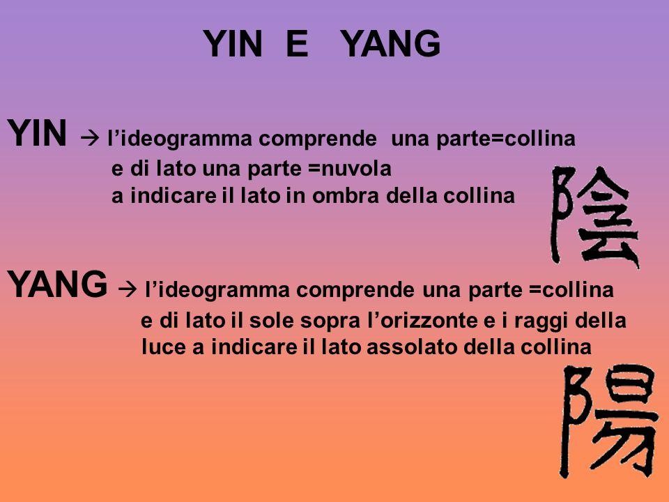 YIN E YANG YIN  l'ideogramma comprende una parte=collina e di lato una parte =nuvola a indicare il lato in ombra della collina YANG  l'ideogramma co