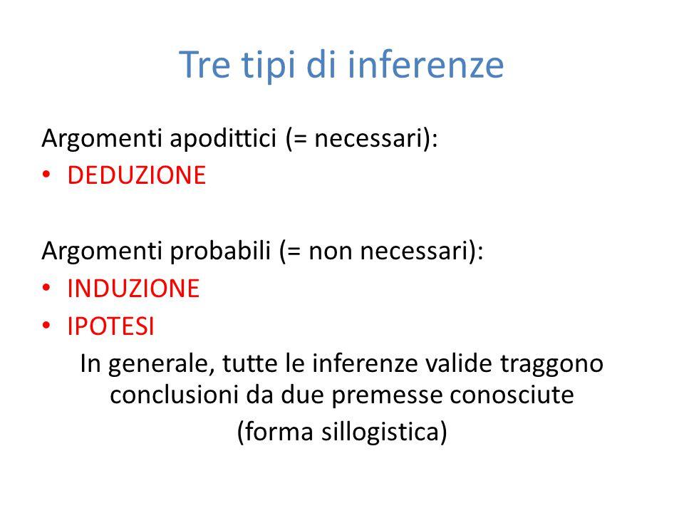 Tre tipi di inferenze Argomenti apodittici (= necessari): DEDUZIONE Argomenti probabili (= non necessari): INDUZIONE IPOTESI In generale, tutte le inf