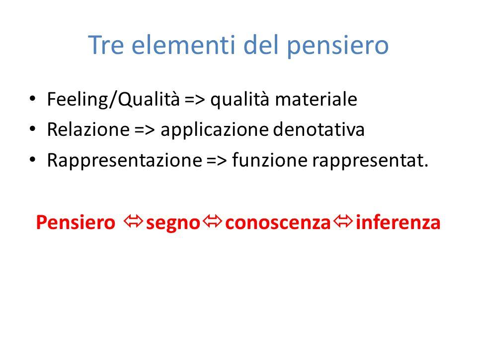 Tre elementi del pensiero Feeling/Qualità => qualità materiale Relazione => applicazione denotativa Rappresentazione => funzione rappresentat. Pensier