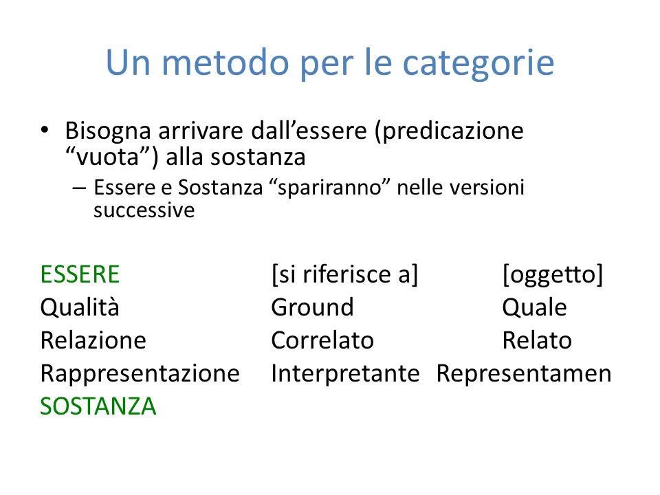 Le tre categorie* la Prima Categoria è l'Idea di ciò che si presenta indipendentemente da tutto il resto.