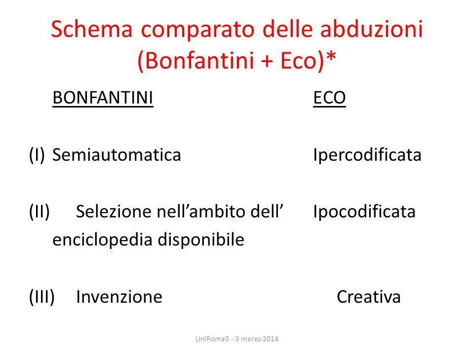 Schema comparato delle abduzioni (Bonfantini + Eco)* BONFANTINIECO (I)SemiautomaticaIpercodificata (II) Selezione nell'ambito dell'Ipocodificata encic