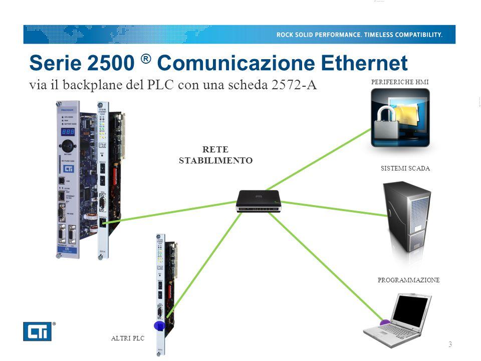 Serie 2500 ® Comunicazione Ethernet via il backplane del PLC con una scheda 2572-A PERIFERICHE HMI PROGRAMMAZIONE SISTEMI SCADA ALTRI PLC RETE STABILIMENTO 3