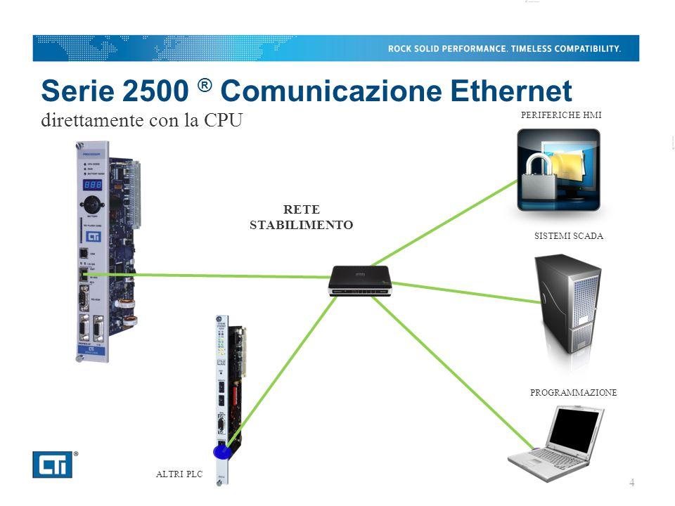 Serie 2500 ® Comunicazione Ethernet direttamente con la CPU 4 RETE STABILIMENTO ALTRI PLC PROGRAMMAZIONE SISTEMI SCADA PERIFERICHE HMI