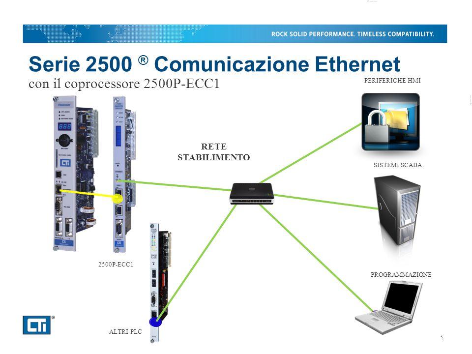 Serie 2500 ® Comunicazione Ethernet con il coprocessore 2500P-ECC1 2500P-ECC1 5 RETE STABILIMENTO ALTRI PLC PROGRAMMAZIONE SISTEMI SCADA PERIFERICHE HMI