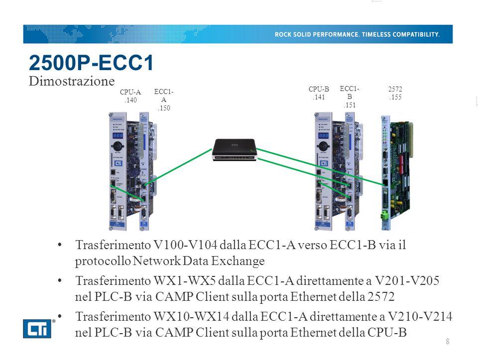 2500P-ECC1 Trasferimento V100-V104 dalla ECC1-A verso ECC1-B via il protocollo Network Data Exchange Trasferimento WX1-WX5 dalla ECC1-A direttamente a V201-V205 nel PLC-B via CAMP Client sulla porta Ethernet della 2572 Trasferimento WX10-WX14 dalla ECC1-A direttamente a V210-V214 nel PLC-B via CAMP Client sulla porta Ethernet della CPU-B Dimostrazione CPU-A.140 ECC1- A.150 CPU-B.141 ECC1- B.151 2572.155 8