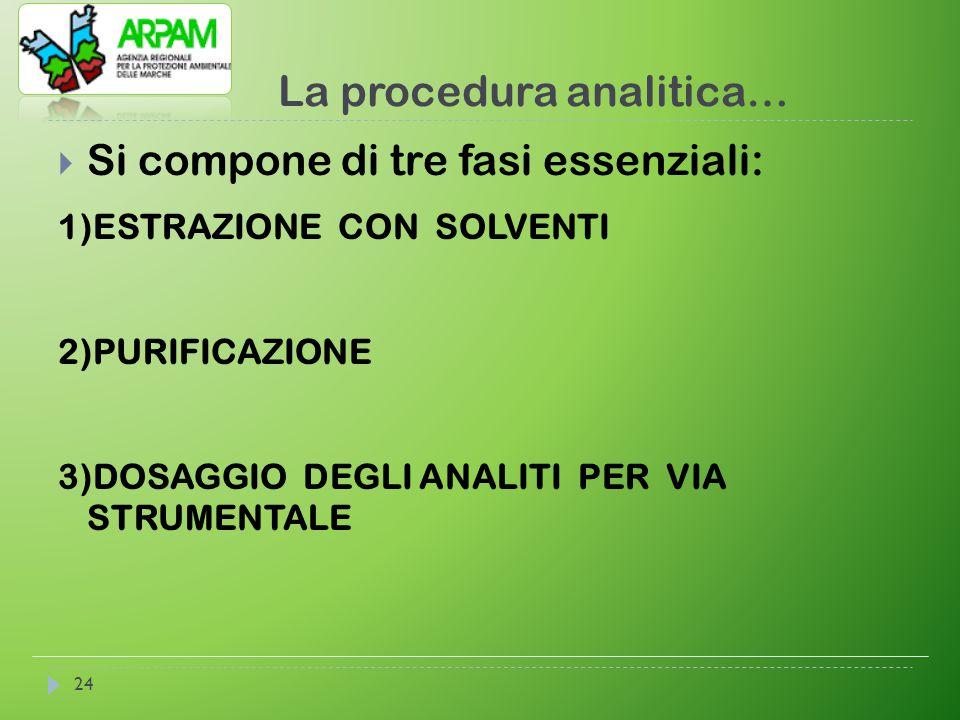 La procedura analitica… 24  Si compone di tre fasi essenziali: 1)ESTRAZIONE CON SOLVENTI 2)PURIFICAZIONE 3)DOSAGGIO DEGLI ANALITI PER VIA STRUMENTALE