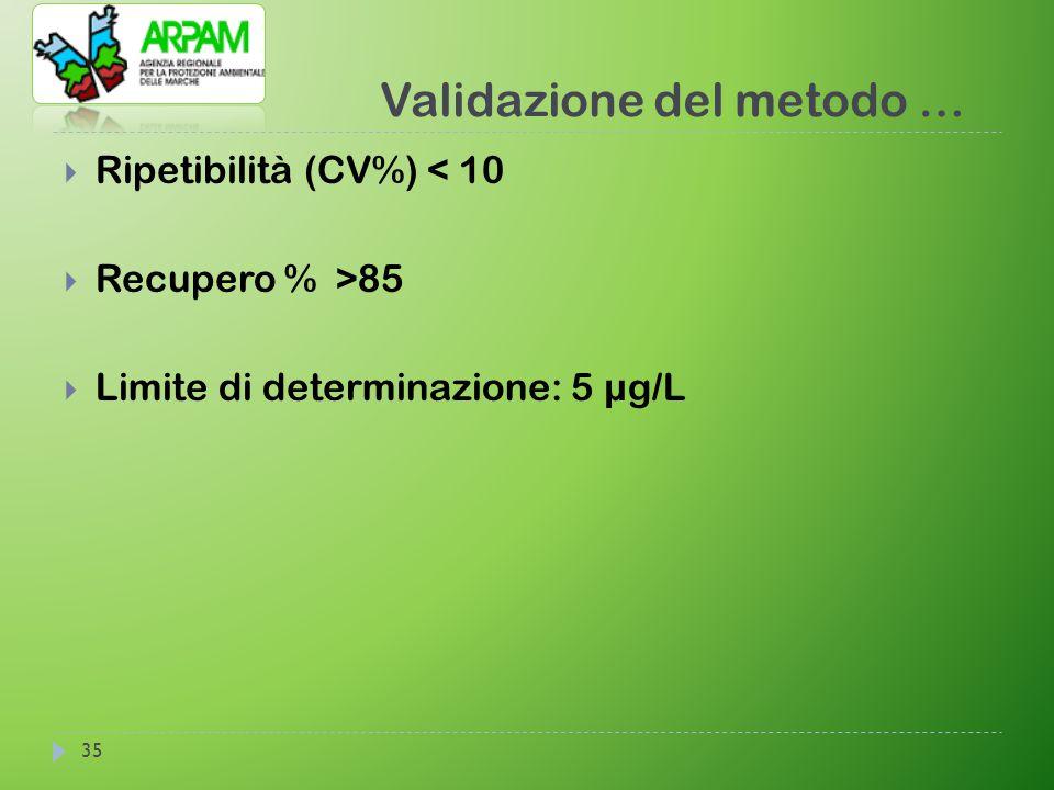 Validazione del metodo … 35  Ripetibilità (CV%) < 10  Recupero % >85  Limite di determinazione: 5 µg/L