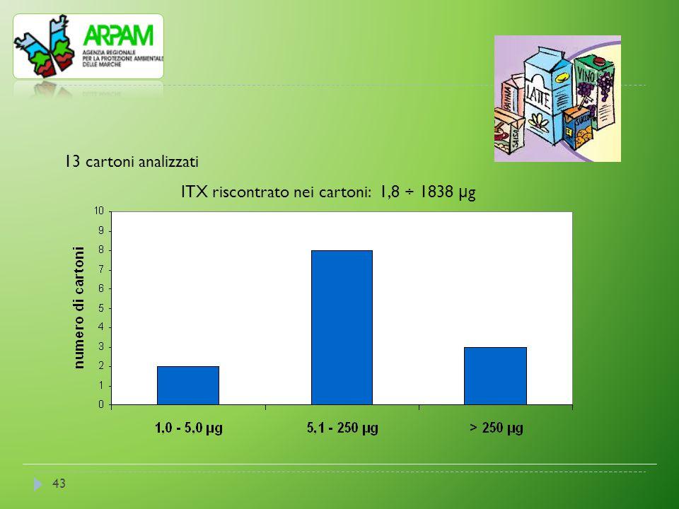 43 13 cartoni analizzati ITX riscontrato nei cartoni: 1,8 ÷ 1838 μ g
