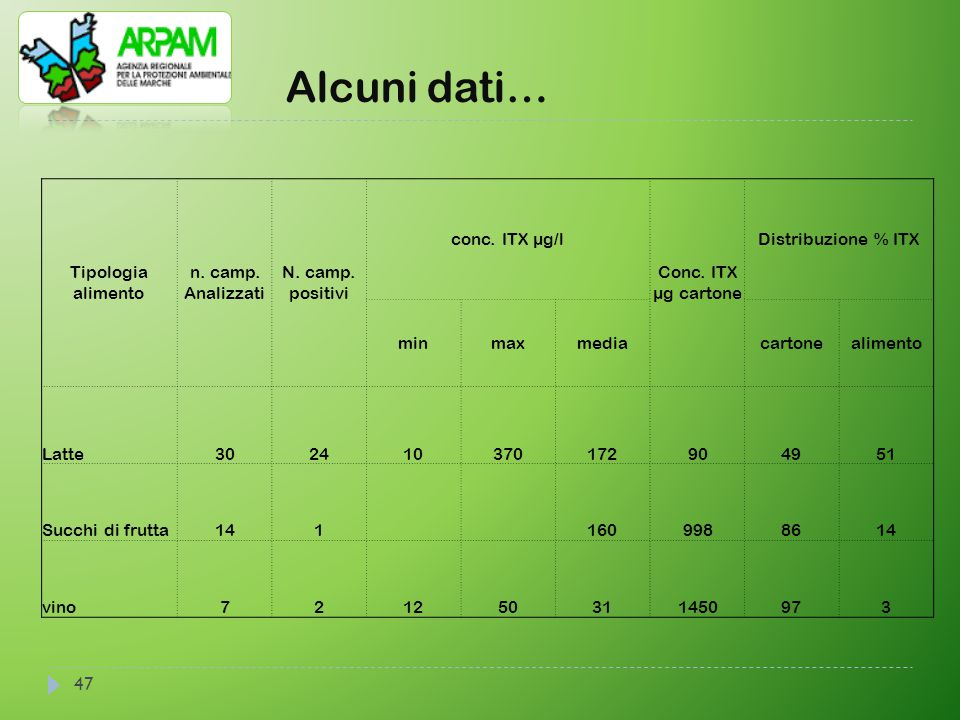 Alcuni dati… 47 Tipologia alimento n. camp. Analizzati N. camp. positivi conc. ITX µg/l Conc. ITX µg cartone Distribuzione % ITX minmaxmediacartoneali