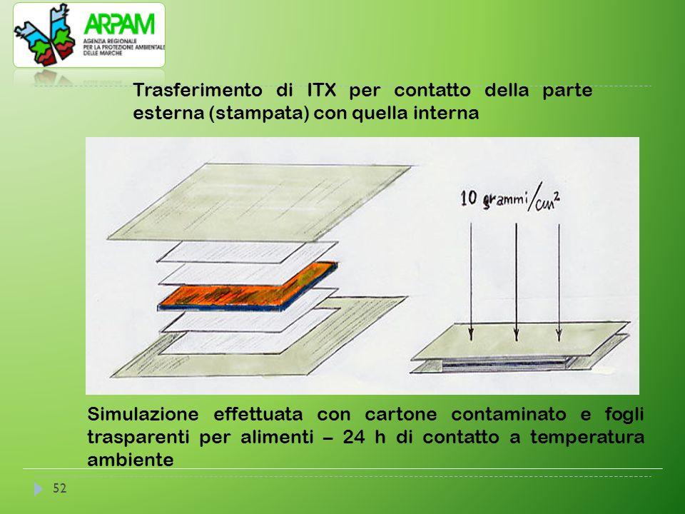 52 Trasferimento di ITX per contatto della parte esterna (stampata) con quella interna Simulazione effettuata con cartone contaminato e fogli traspare