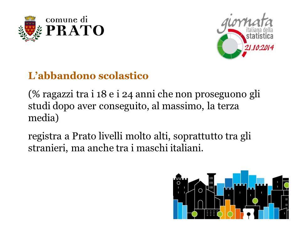 L'abbandono scolastico (% ragazzi tra i 18 e i 24 anni che non proseguono gli studi dopo aver conseguito, al massimo, la terza media) registra a Prato livelli molto alti, soprattutto tra gli stranieri, ma anche tra i maschi italiani.
