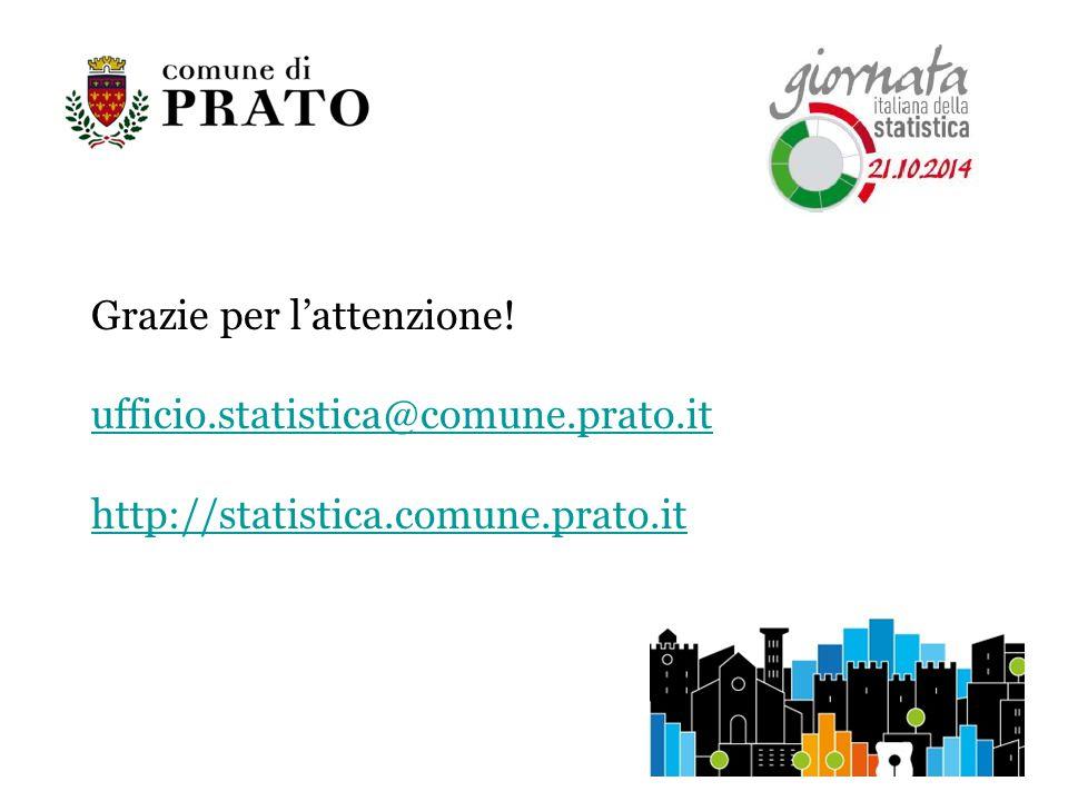 Grazie per l'attenzione! ufficio.statistica@comune.prato.it http://statistica.comune.prato.it