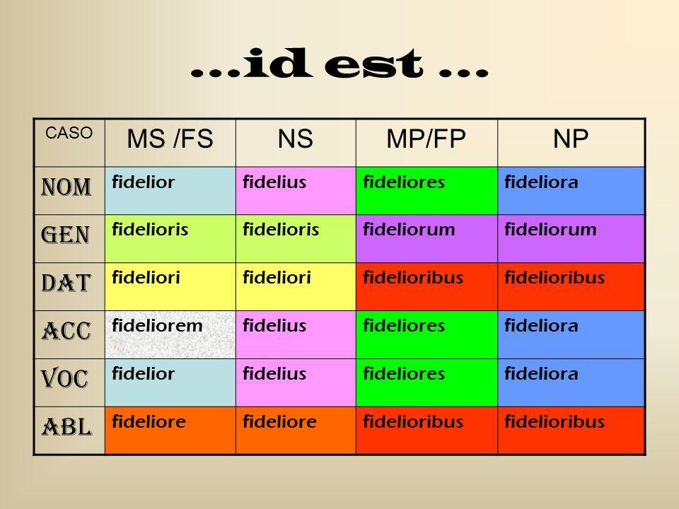 …id est … CASO MS /FSNSMP/FPNP Nom fideliorfideliusfidelioresfideliora Gen fidelioris fideliorum Dat fideliori fidelioribus Acc fidelioremfideliusfide