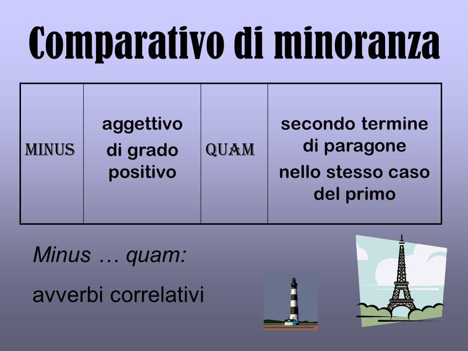 Comparativo di minoranza Minus aggettivo di grado positivo quam secondo termine di paragone nello stesso caso del primo Minus … quam: avverbi correlat