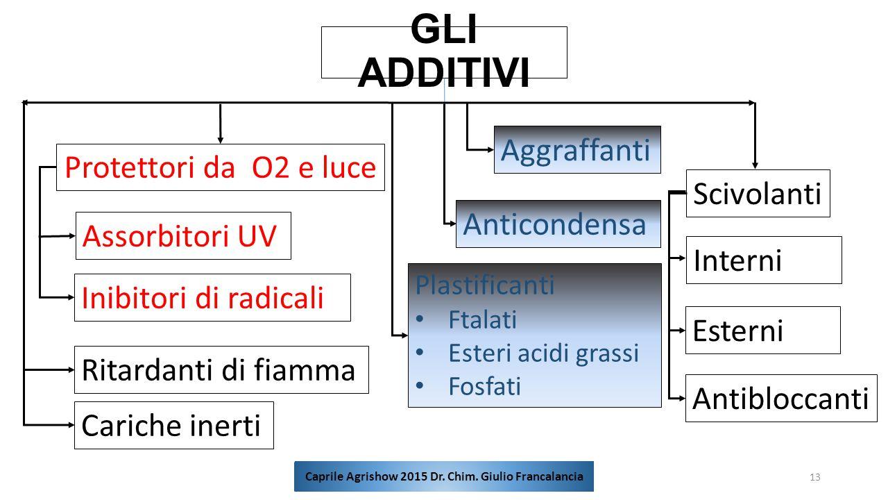 GLI ADDITIVI 13 Protettori da O2 e luce Anticondensa Assorbitori UV Inibitori di radicali Aggraffanti Scivolanti Interni Esterni Antibloccanti Plastif