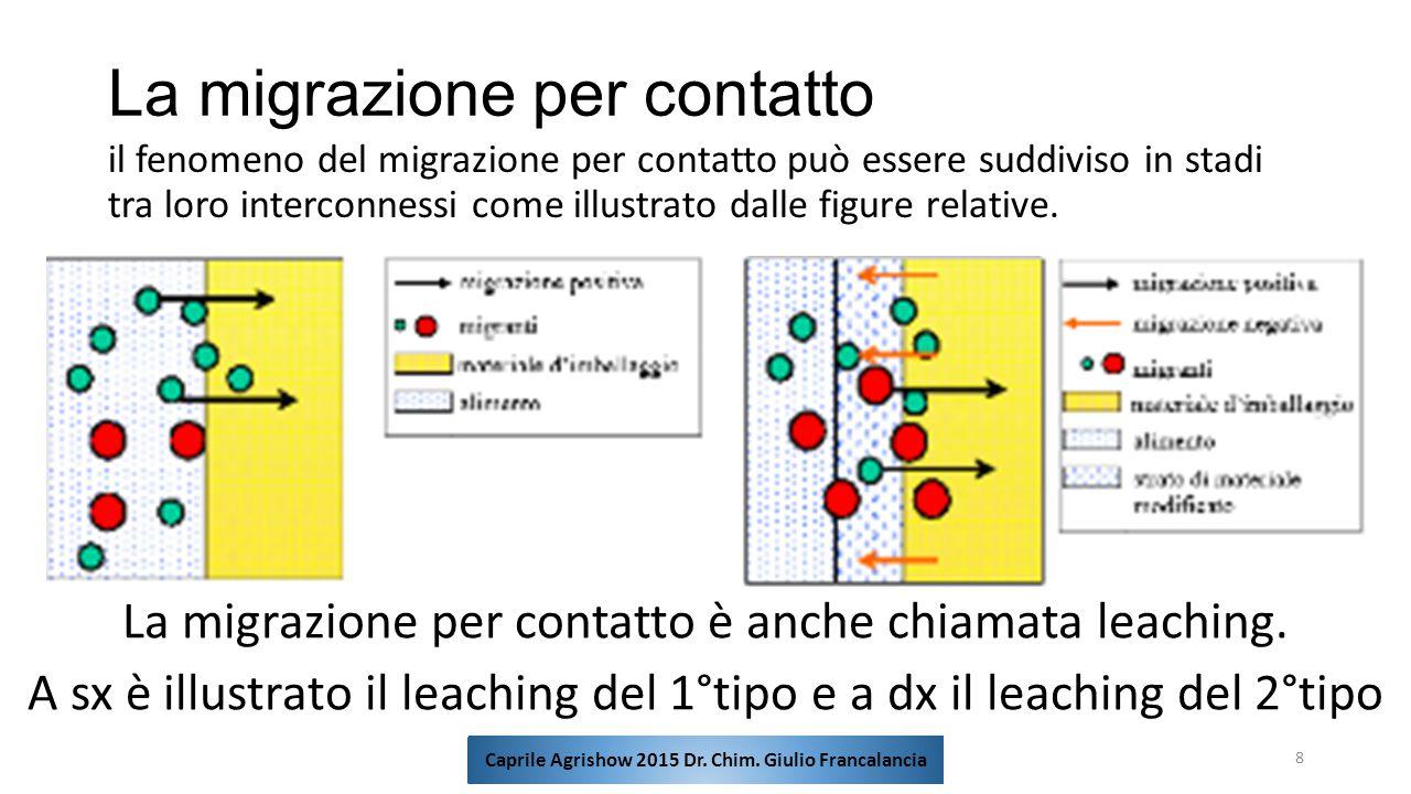 La migrazione per contatto il fenomeno del migrazione per contatto può essere suddiviso in stadi tra loro interconnessi come illustrato dalle figure r