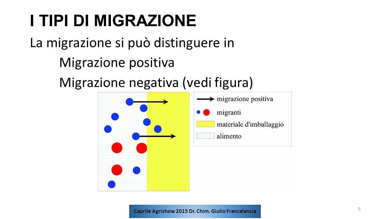 I TIPI DI MIGRAZIONE La migrazione si può distinguere in Migrazione positiva Migrazione negativa (vedi figura) 9 Caprile Agrishow 2015 Dr. Chim. Giuli