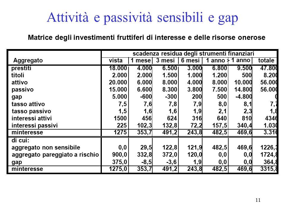 11 Attività e passività sensibili e gap Aggregatovista1 mese3 mesi6 mesi1 anno > 1 anno totale prestiti18.0004.0006.5003.0006.8009.50047.800 titoli2.0