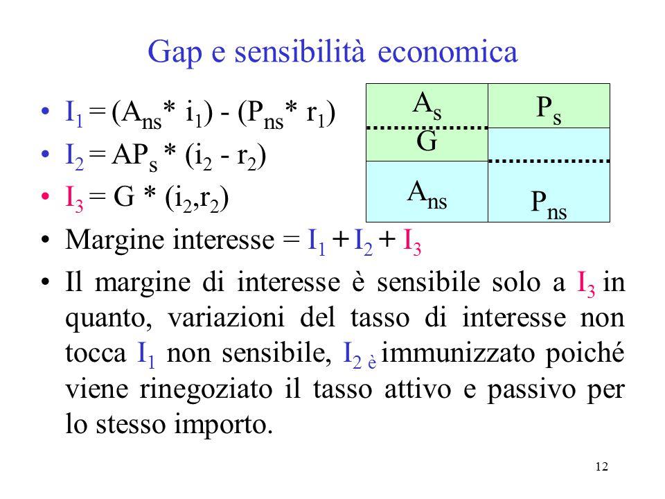 12 Gap e sensibilità economica I 1 = (A ns * i 1 ) - (P ns * r 1 ) I 2 = AP s * (i 2 - r 2 ) I 3 = G * (i 2,r 2 ) Margine interesse = I 1 + I 2 + I 3