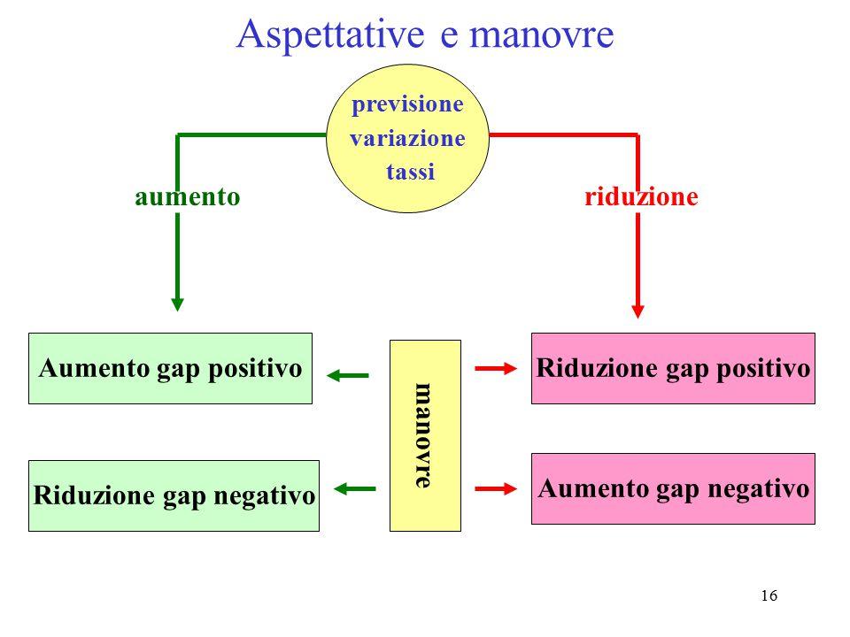 16 Aspettative e manovre previsione variazione tassi aumentoriduzione Aumento gap positivo Riduzione gap negativo Riduzione gap positivo Aumento gap n