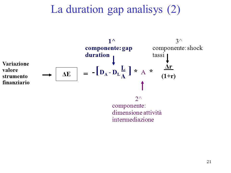 21 ΔE LALA D A - D L [ ] A Δr (1+r) La duration gap analisys (2) Variazione valore strumento finanziario 1^ componente: gap duration = - 3^ componente