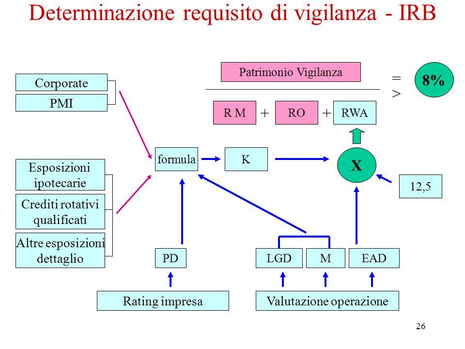 26 Determinazione requisito di vigilanza - IRB Rating impresaValutazione operazione PD K EADMLGD 12,5 RWA X ROR M ++ Patrimonio Vigilanza = > 8% Espos