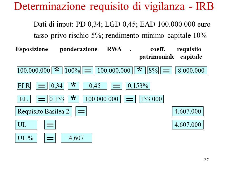 27 Determinazione requisito di vigilanza - IRB Dati di input: PD 0,34; LGD 0,45; EAD 100.000.000 euro tasso privo rischio 5%; rendimento minimo capita