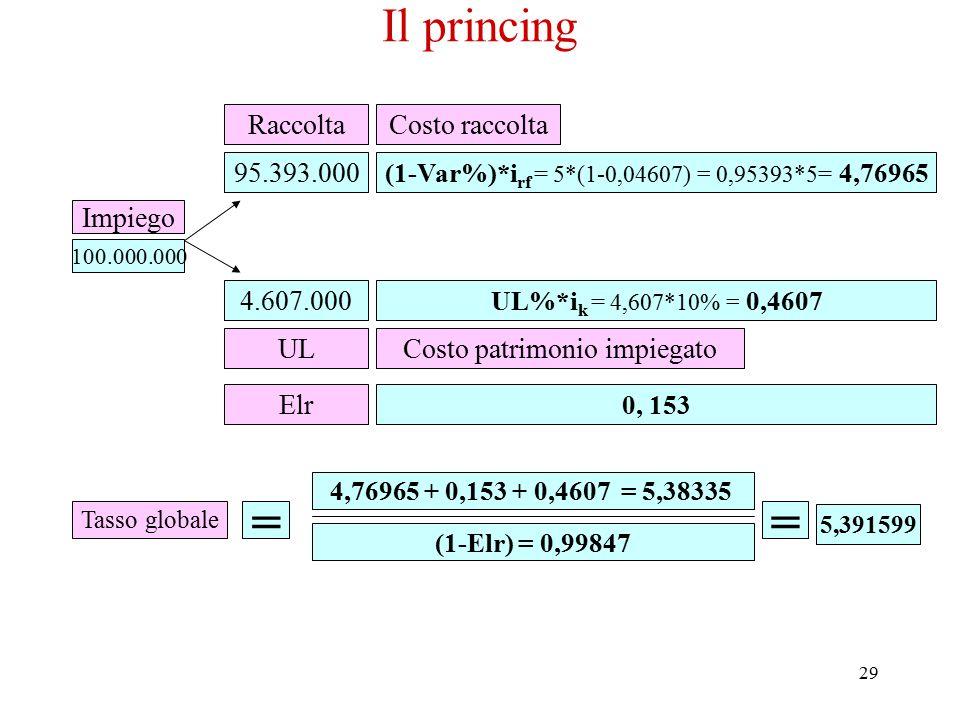 29 Il princing 100.000.000 Impiego Costo raccolta (1-Var%)*i rf = 5*(1-0,04607) = 0,95393*5 = 4,76965 95.393.000 Raccolta 4.607.000 UL UL%*i k = 4,607