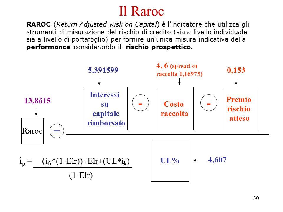 30 Il Raroc RAROC (Return Adjusted Risk on Capital) è l'indicatore che utilizza gli strumenti di misurazione del rischio di credito (sia a livello ind