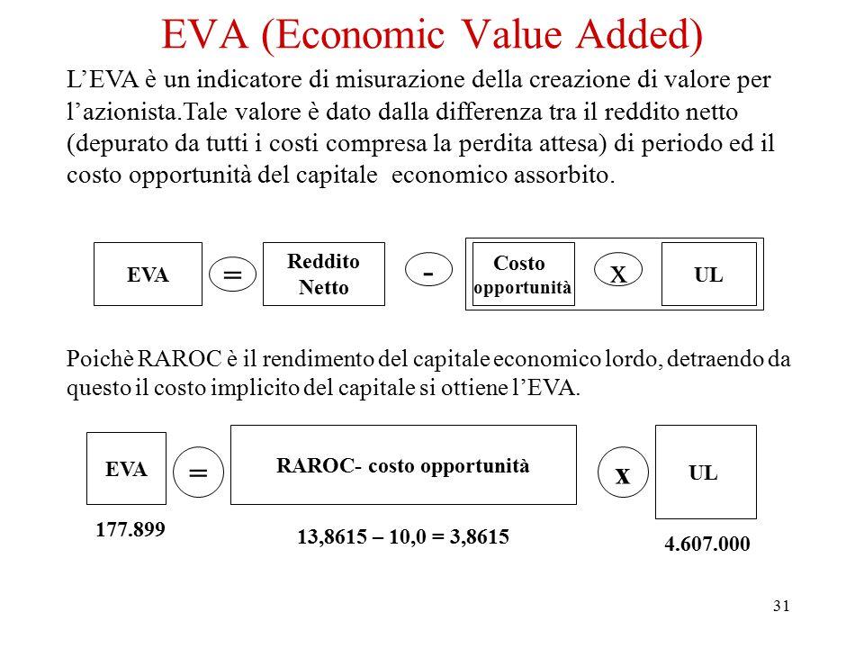 31 EVA (Economic Value Added) L'EVA è un indicatore di misurazione della creazione di valore per l'azionista.Tale valore è dato dalla differenza tra i