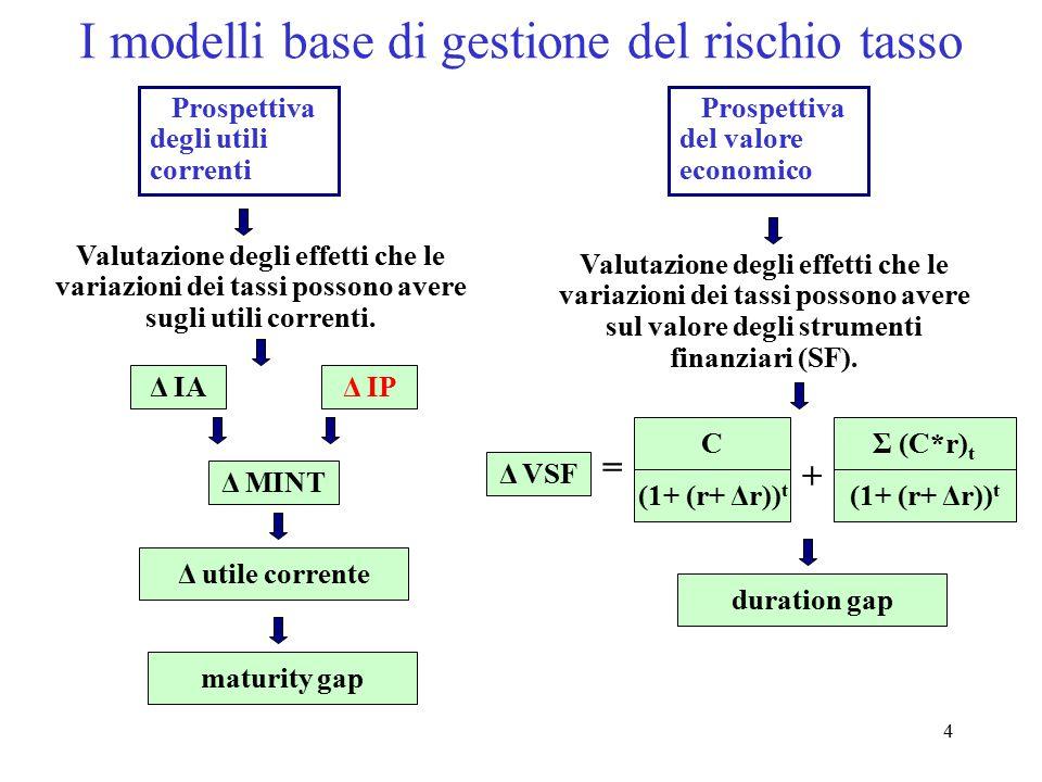 4 I modelli base di gestione del rischio tasso Prospettiva degli utili correnti Prospettiva del valore economico Valutazione degli effetti che le vari
