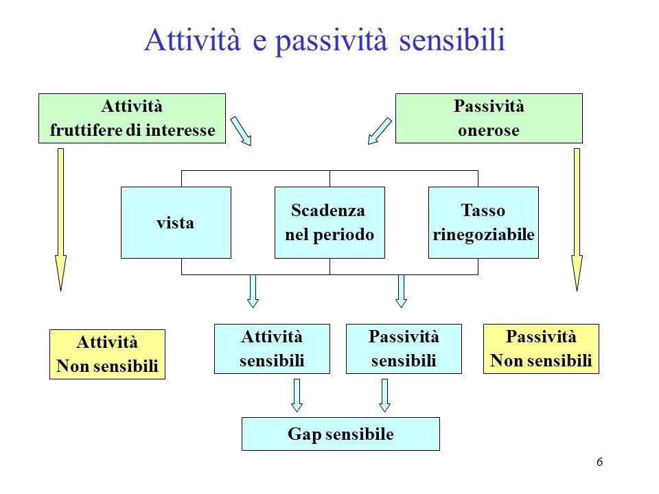 7 Il gap sensibile al rischio di tasso Il differenziale tra attività sensibili (A s ) e passività sensibili (P s ) definiscono il gap sensibile al rischio.