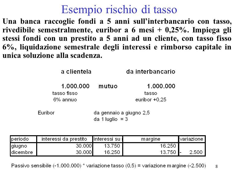 8 Esempio rischio di tasso Una banca raccoglie fondi a 5 anni sull'interbancario con tasso, rivedibile semestralmente, euribor a 6 mesi + 0,25%. Impie