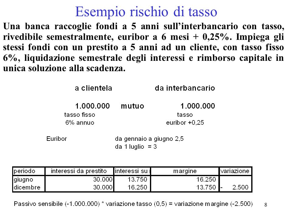 29 Il princing 100.000.000 Impiego Costo raccolta (1-Var%)*i rf = 5*(1-0,04607) = 0,95393*5 = 4,76965 95.393.000 Raccolta 4.607.000 UL UL%*i k = 4,607*10% = 0,4607 Costo patrimonio impiegato Elr 0, 153 4,76965 + 0,153 + 0,4607 = 5,38335 (1-Elr) = 0,99847 Tasso globale == 5,391599