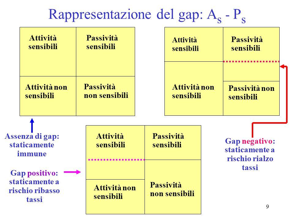9 Rappresentazione del gap: A s - P s Attività sensibili Attività non sensibili Passività non sensibili Passività sensibili Assenza di gap: staticamen