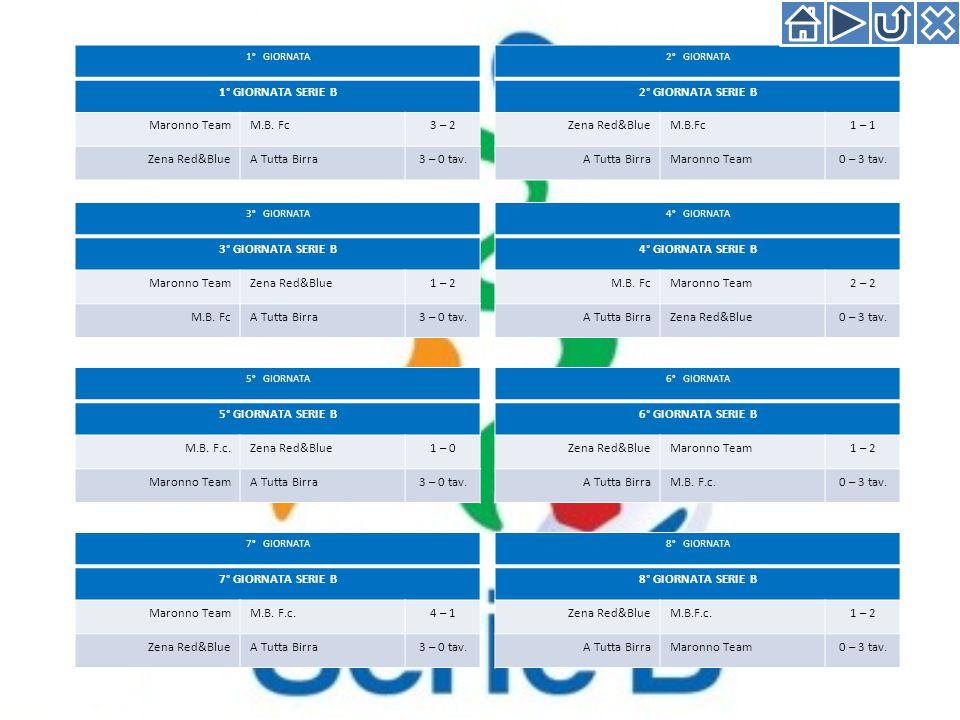 1° GIORNATA 1° GIORNATA SERIE B Maronno TeamM.B.Fc3 – 2 Zena Red&BlueA Tutta Birra3 – 0 tav.