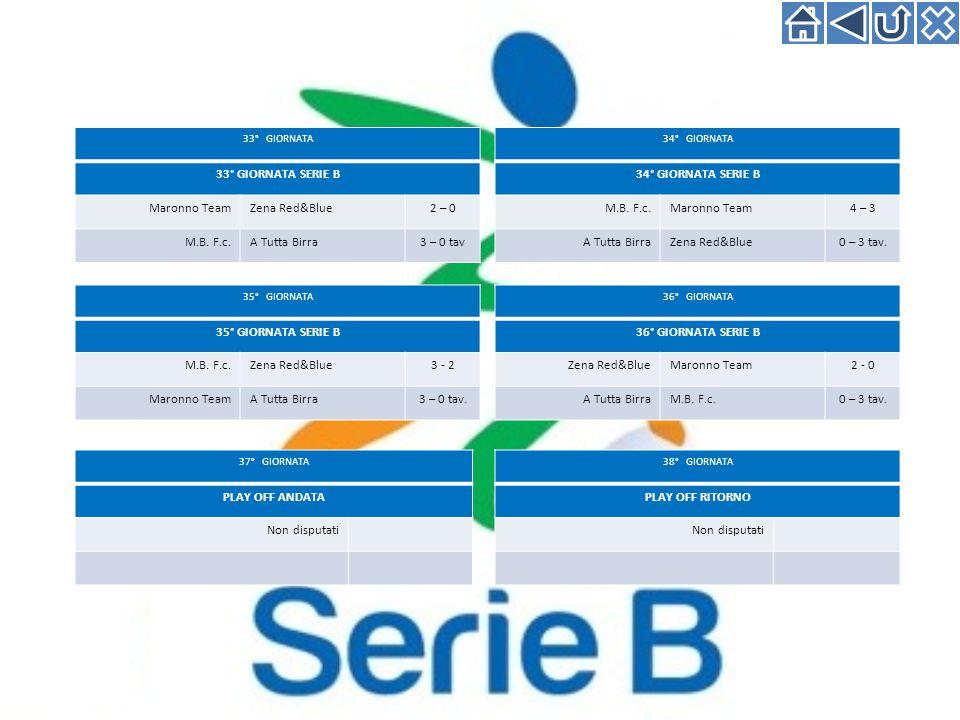 33° GIORNATA 33° GIORNATA SERIE B Maronno TeamZena Red&Blue2 – 0 M.B.