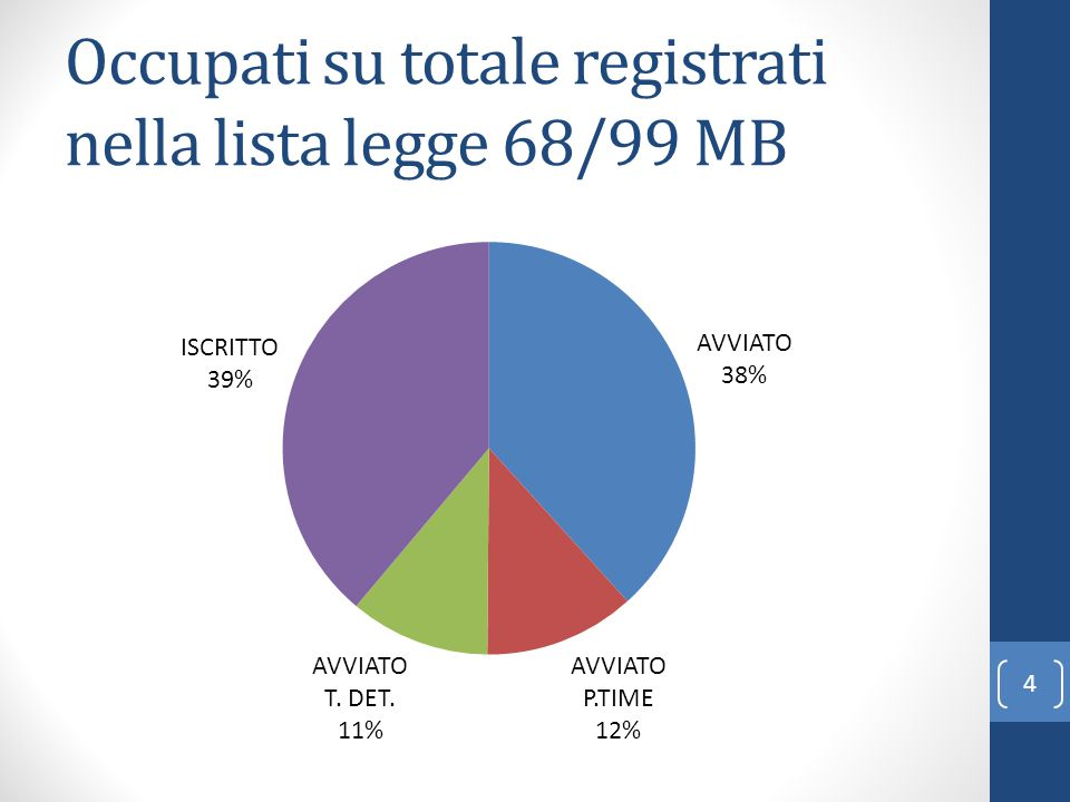 Occupati su totale registrati nella lista legge 68/99 MB 4