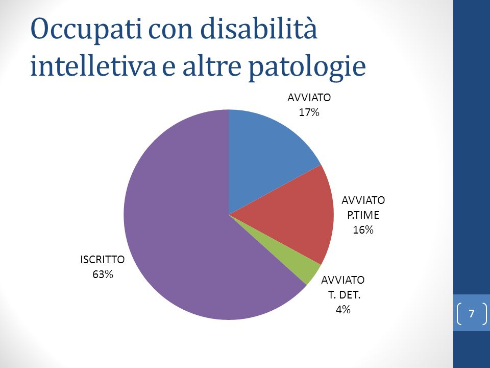 Occupati con disabilità intelletiva e altre patologie 7