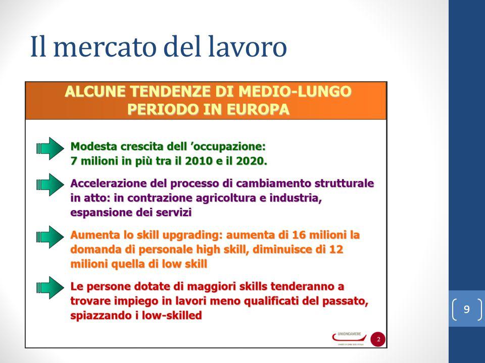 Il mercato del lavoro 9