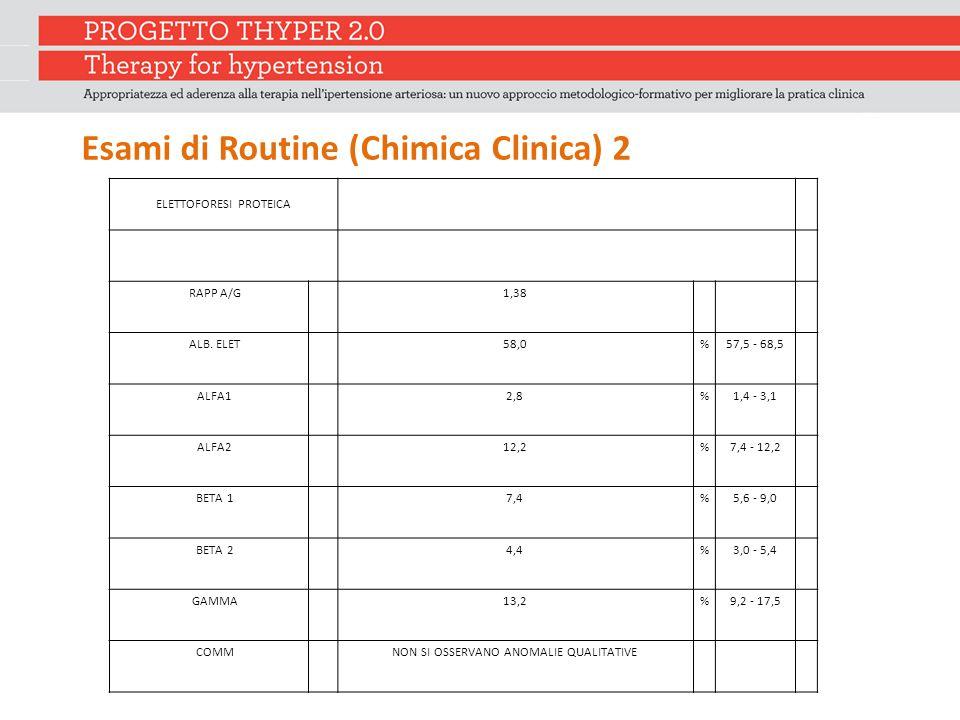 Esami di Routine (Chimica Clinica) 2 ELETTOFORESI PROTEICA RAPP A/G 1,38 ALB. ELET 58,0%57,5 - 68,5 ALFA1 2,8%1,4 - 3,1 ALFA2 12,2%7,4 - 12,2 BETA 1 7