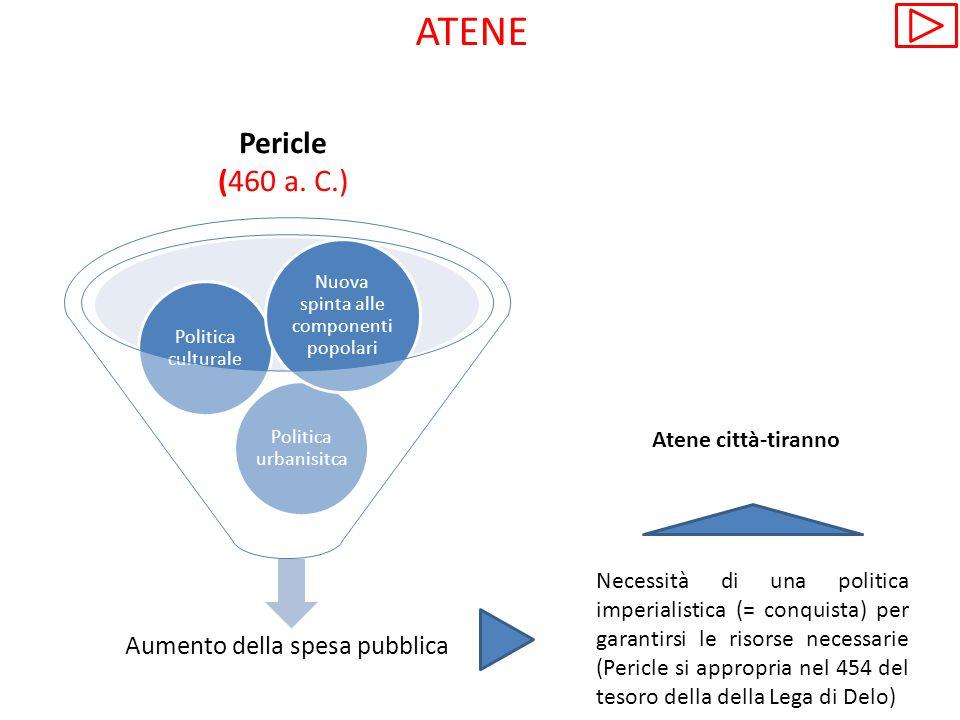 Pericle (460 a. C.) Aumento della spesa pubblica Politica urbanisitca Politica culturale Nuova spinta alle componenti popolari Necessità di una politi