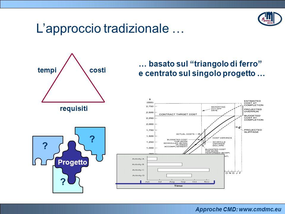 """Approche CMD: www.cmdmc.eu L'approccio tradizionale … tempicosti requisiti Progetto ? ? ? … basato sul """"triangolo di ferro"""" e centrato sul singolo pro"""