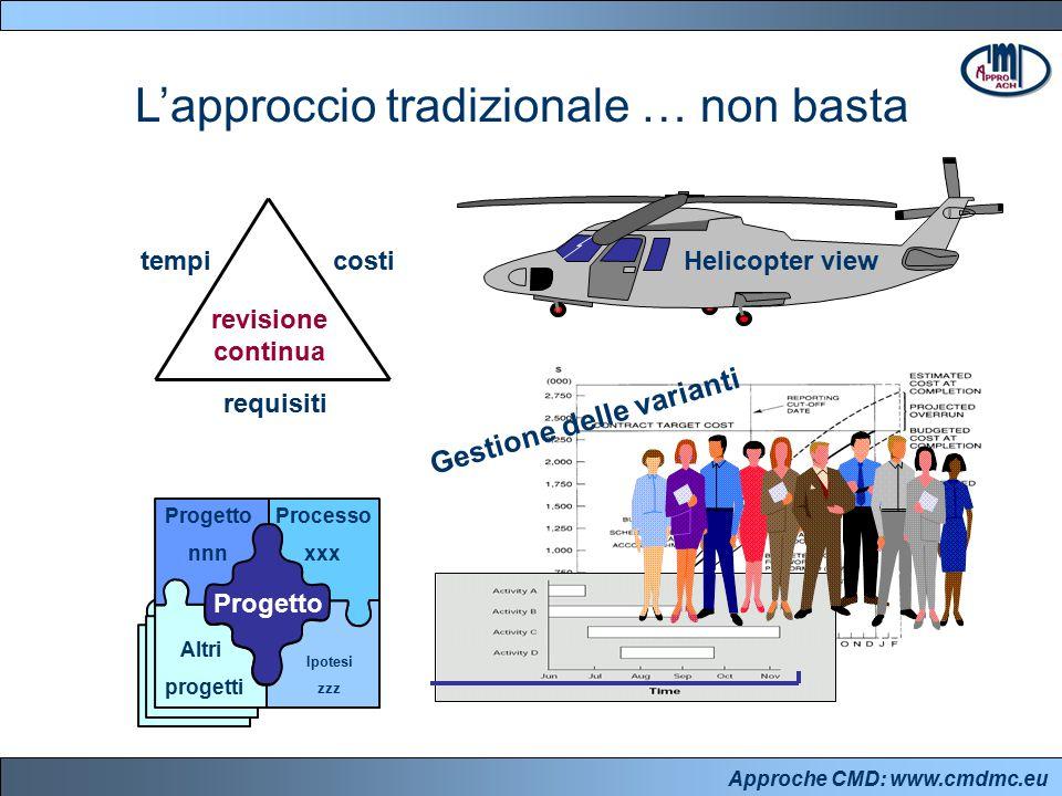 Approche CMD: www.cmdmc.eu L'approccio tradizionale … non basta revisione continua tempicosti requisiti Helicopter view Gestione delle varianti Progetto nnn Processo xxx Altri progetti Ipotesi zzz