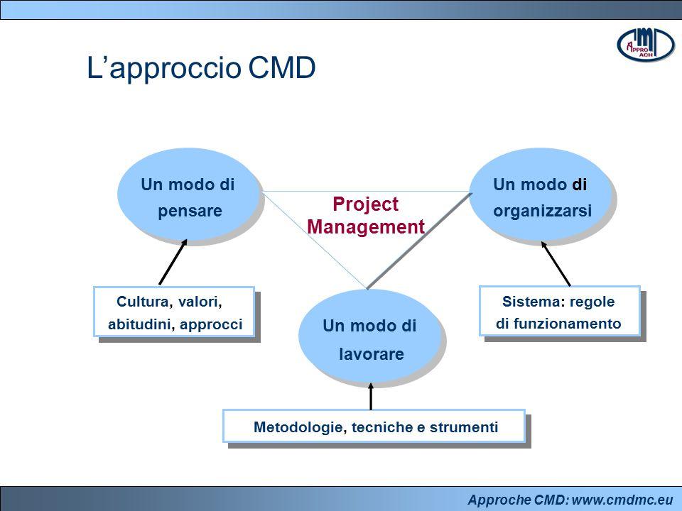 Approche CMD: www.cmdmc.eu L'approccio CMD pensareorganizzarsi lavorare Cultura, valori, abitudini, approcci Sistema: regole di funzionamento Metodolo