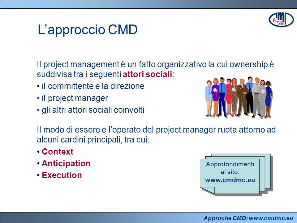 Approche CMD: www.cmdmc.eu L'approccio CMD Il project management è un fatto organizzativo la cui ownership è suddivisa tra i seguenti attori sociali: il committente e la direzione il project manager gli altri attori sociali coinvolti Il modo di essere e l'operato del project manager ruota attorno ad alcuni cardini principali, tra cui: Context Anticipation Execution Approfondimenti al sito: www.cmdmc.eu