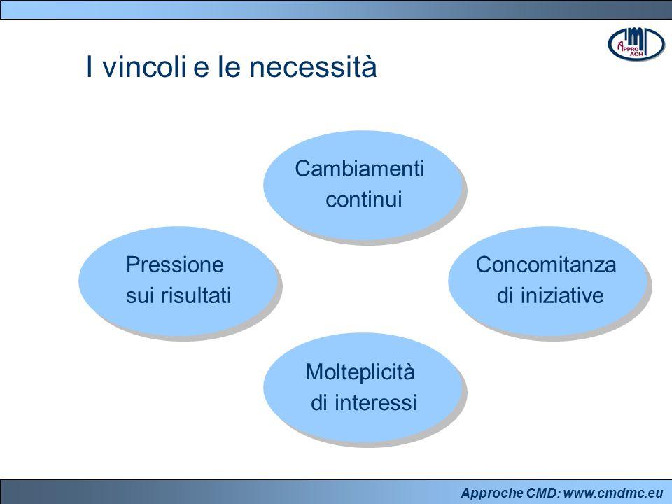 Approche CMD: www.cmdmc.eu Struttura e contenuti