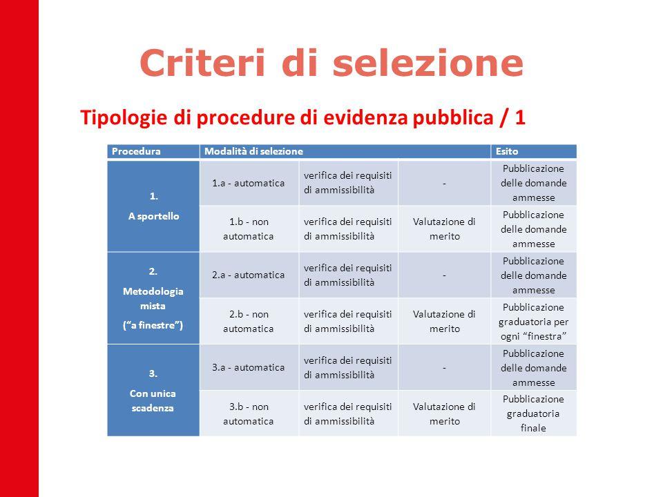 Criteri di selezione Tipologie di procedure di evidenza pubblica / 1 ProceduraModalità di selezioneEsito 1. A sportello 1.a - automatica verifica dei
