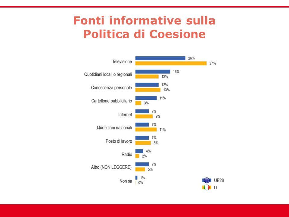 Fonti informative sulla Politica di Coesione